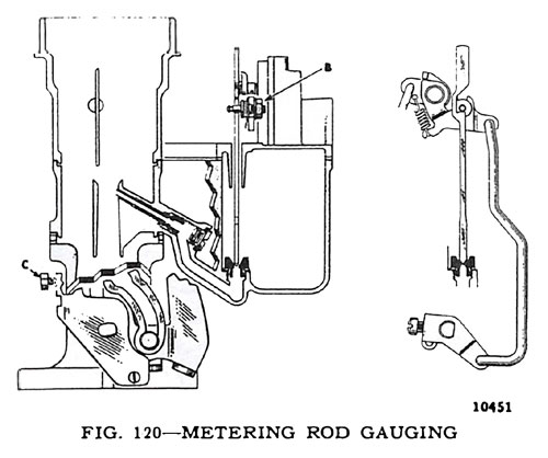 Carter Metering Rod Gauging
