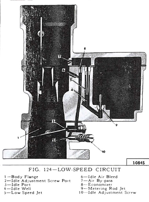 Carter YF Low Speed Circuit