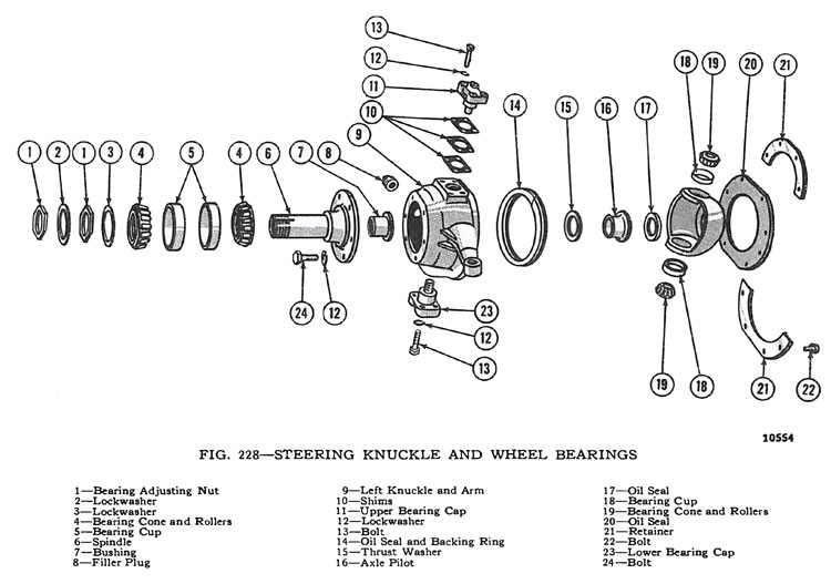 Steering Knuckle and Wheel Bearings