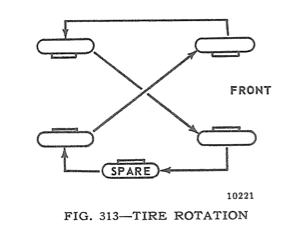 Tire Rotation Illustration